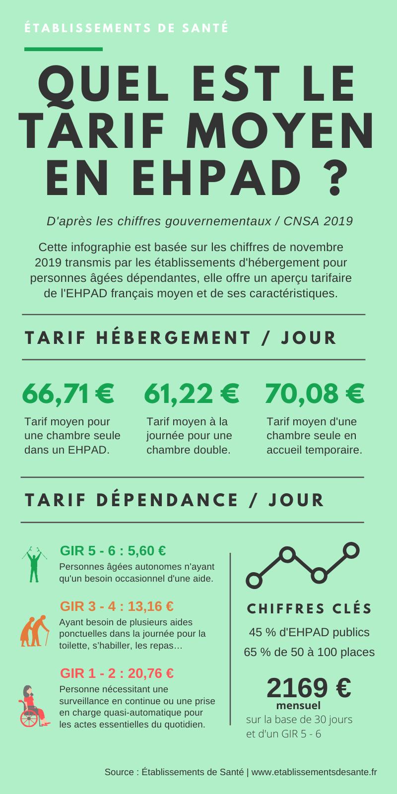 tarifs EHPAD 2019